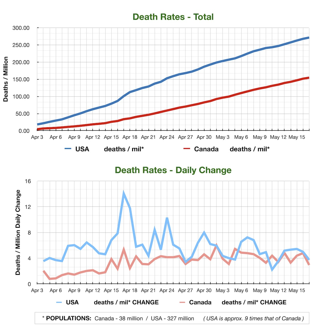 USA CAN Covid Deaths 0517